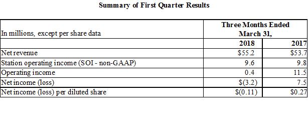 Beasley Q1 Net Rev Increases 2 6% to $55 2M