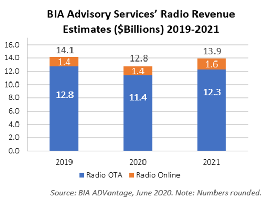 Local Tulsa Ok Radio Stations With Round The Clock Christmas Music 2020 BIA Revises Local Radio Ad Estimates Down to $12.8B